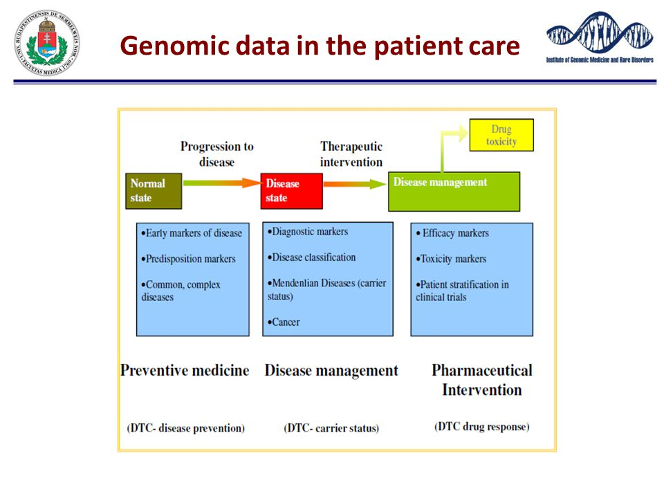 Genomic data in the patient care