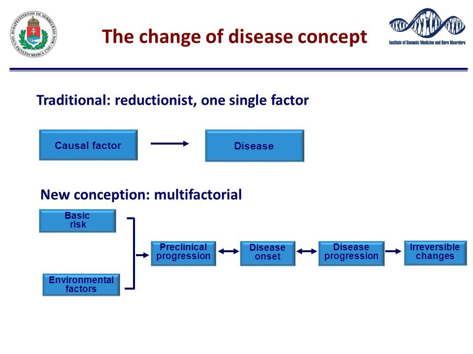 The change of disease concept Environmental factors