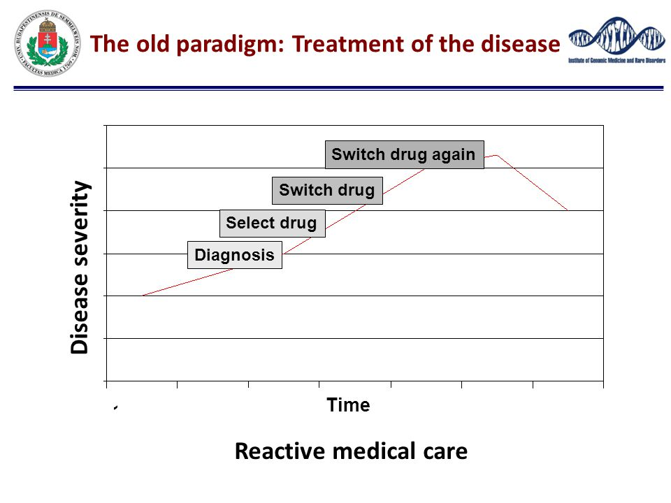 The old paradigm: Treatment of the disease