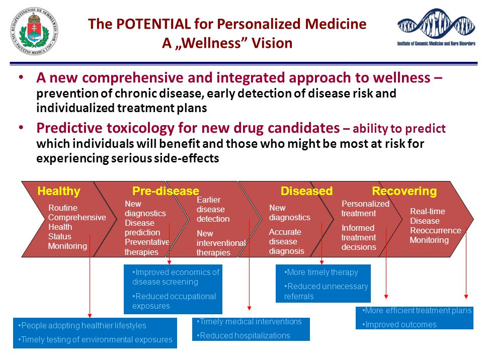 """The POTENTIAL for Personalized Medicine A """"Wellness Vision"""
