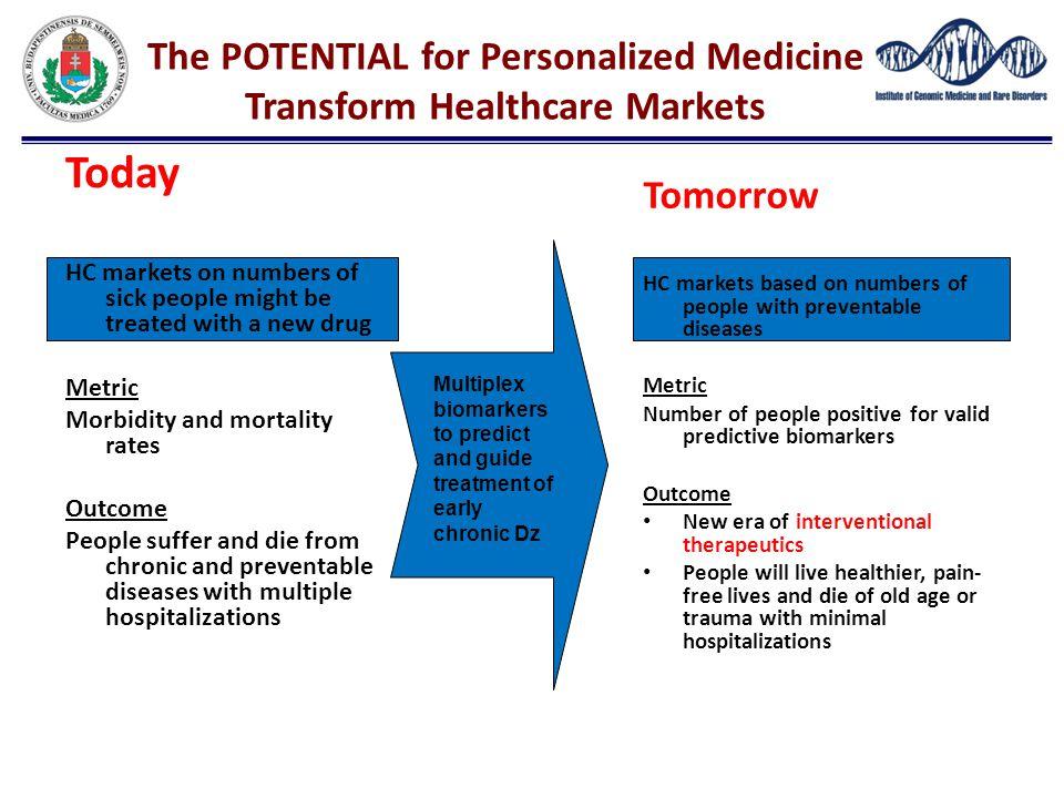 The POTENTIAL for Personalized Medicine Transform Healthcare Markets