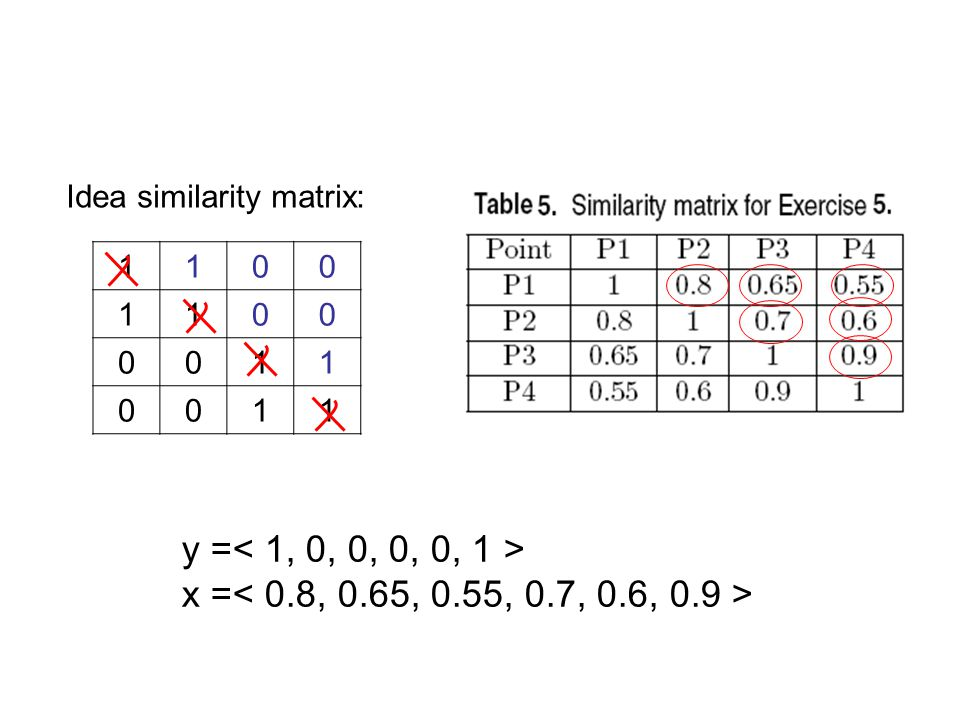 Idea similarity matrix: