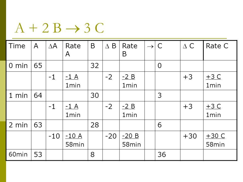 A + 2 B  3 C Time A A Rate A B  B Rate B  C  C Rate C 0 min 65 32