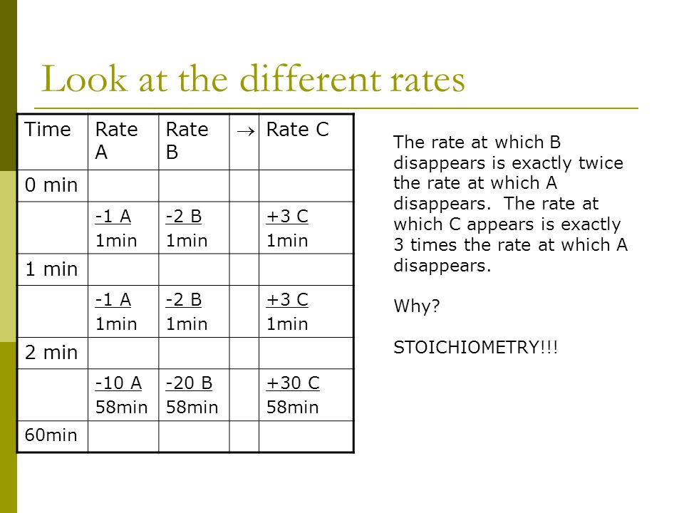 Look at the different rates