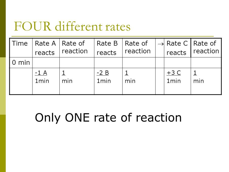 FOUR different rates Only ONE rate of reaction Time Rate A reacts