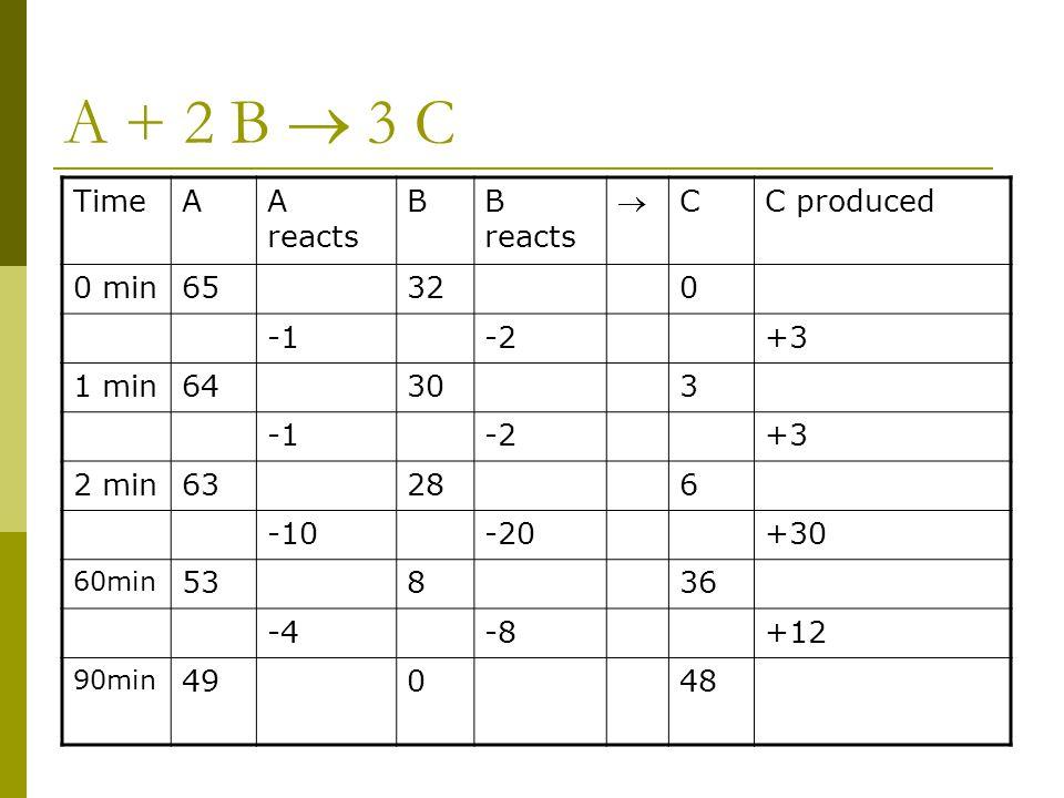 A + 2 B  3 C Time A A reacts B B reacts  C C produced 0 min 65 32 -1