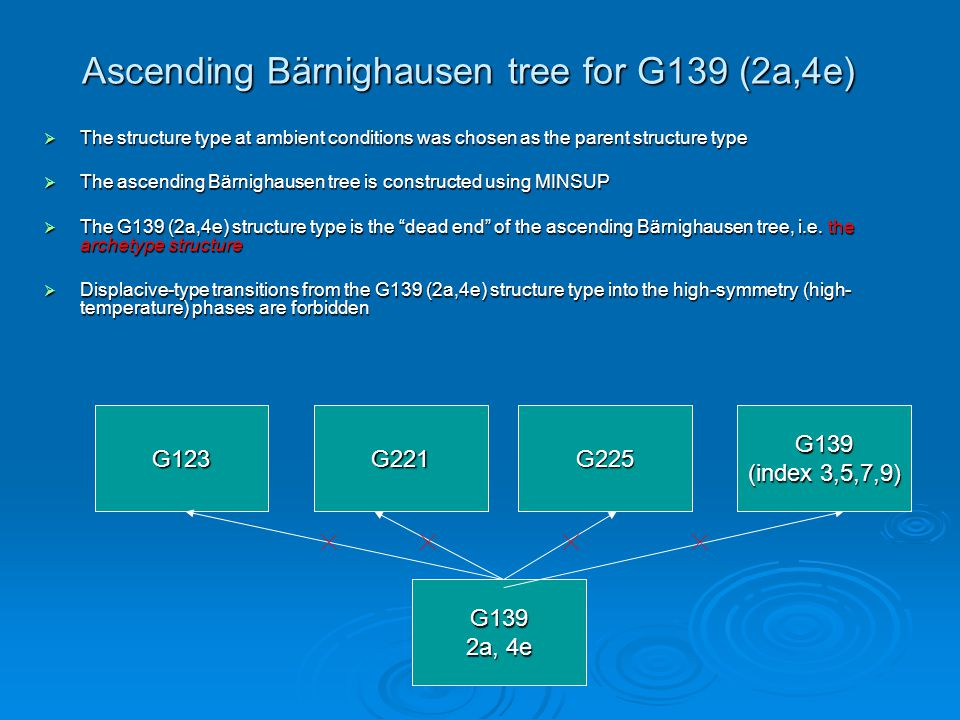 Ascending Bärnighausen tree for G139 (2a,4e)