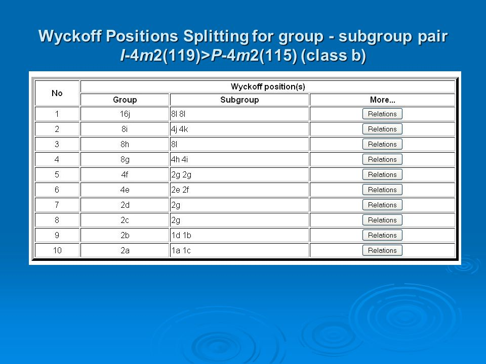 Wyckoff Positions Splitting for group - subgroup pair I-4m2(119)>P-4m2(115) (class b)