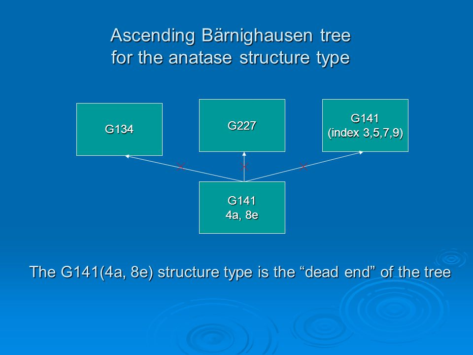 Ascending Bärnighausen tree for the anatase structure type