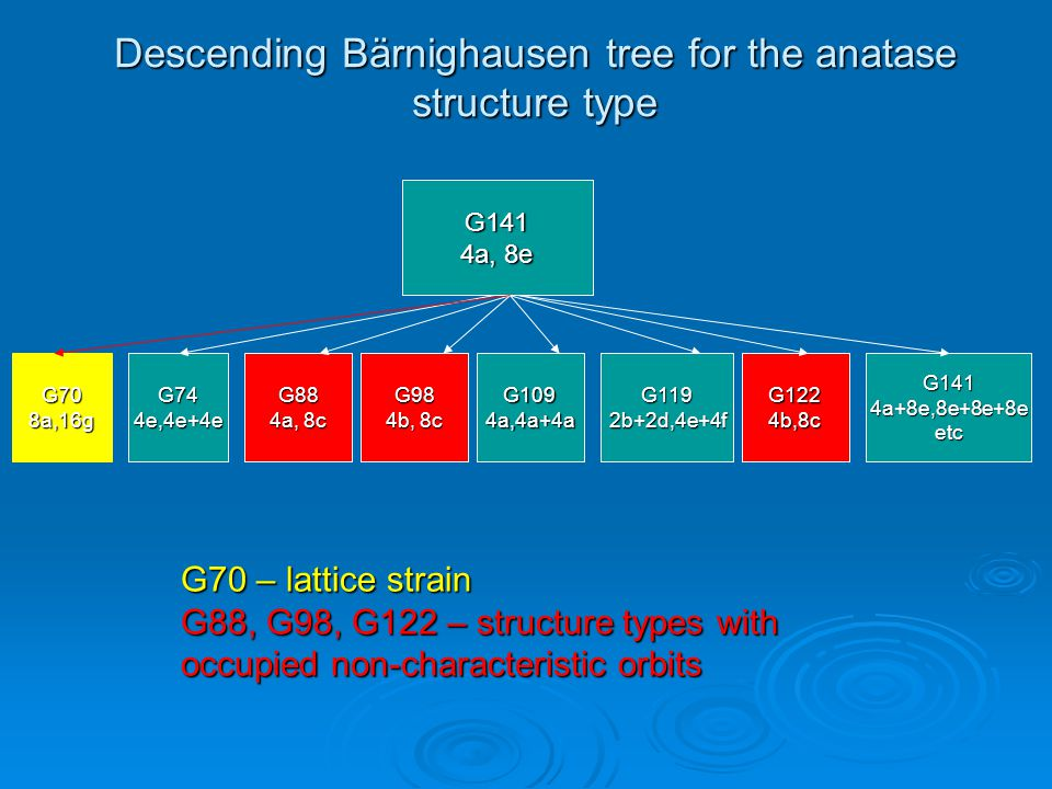 Descending Bärnighausen tree for the anatase structure type