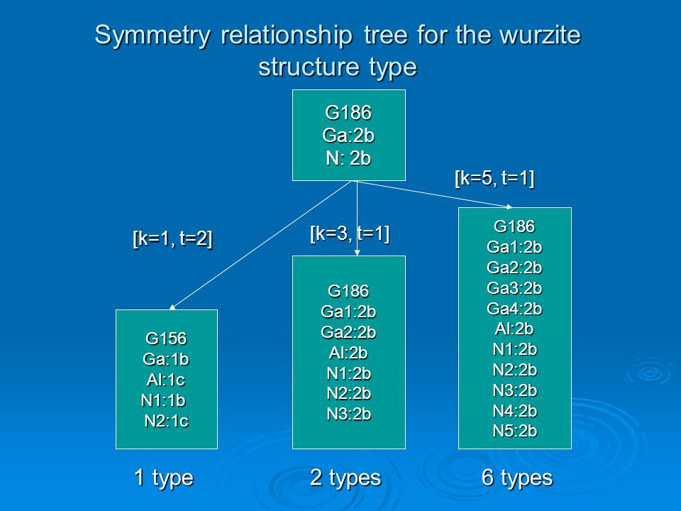 Symmetry relationship tree for the wurzite structure type