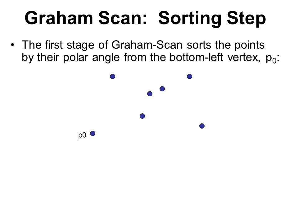 Graham Scan: Sorting Step