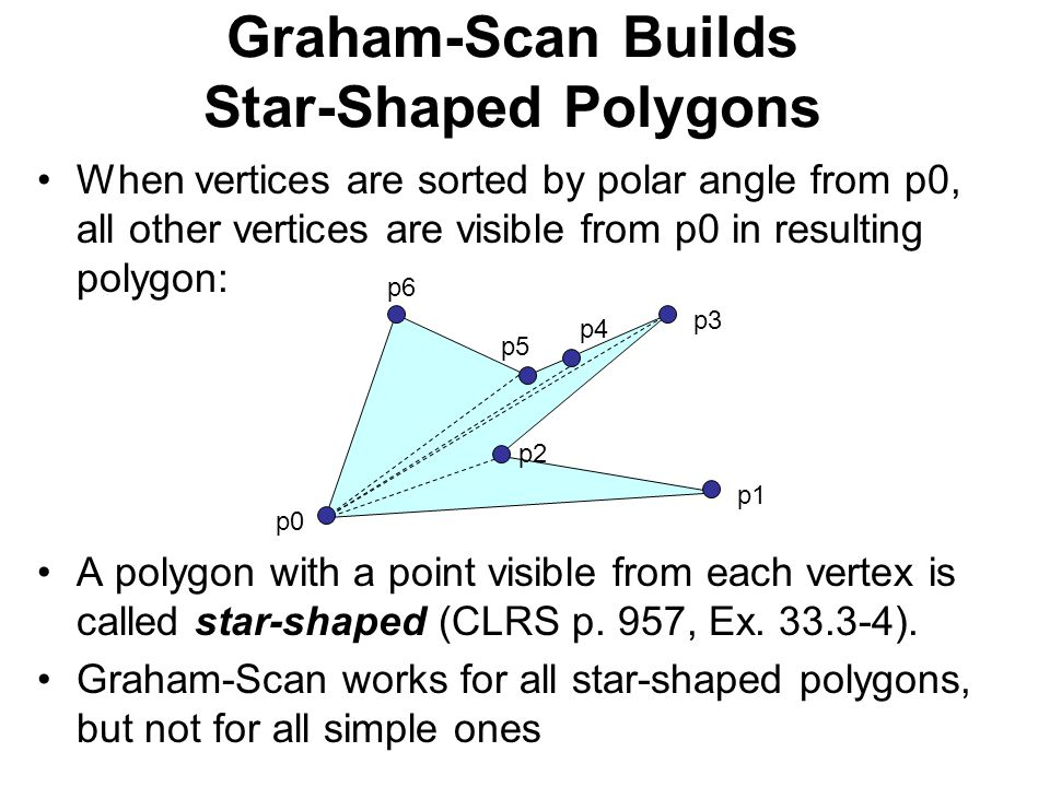Graham-Scan Builds Star-Shaped Polygons