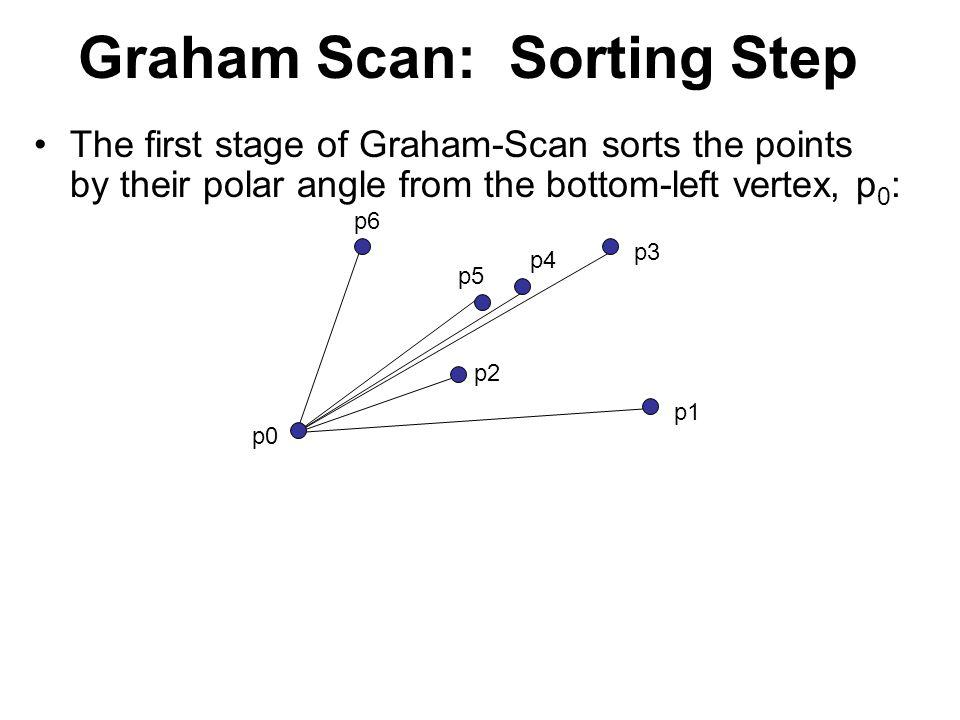 Graham Scan: Sorting Step
