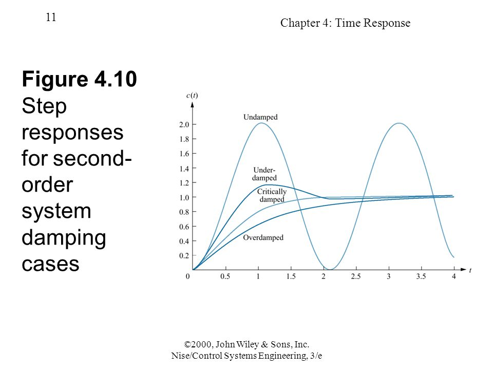 Figure 4.10 Step responses for second-order system damping cases