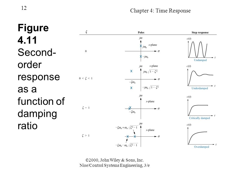 Figure 4.11 Second-order response as a function of damping ratio