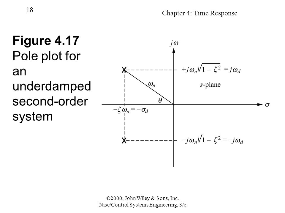 Figure 4.17 Pole plot for an underdamped second-order system