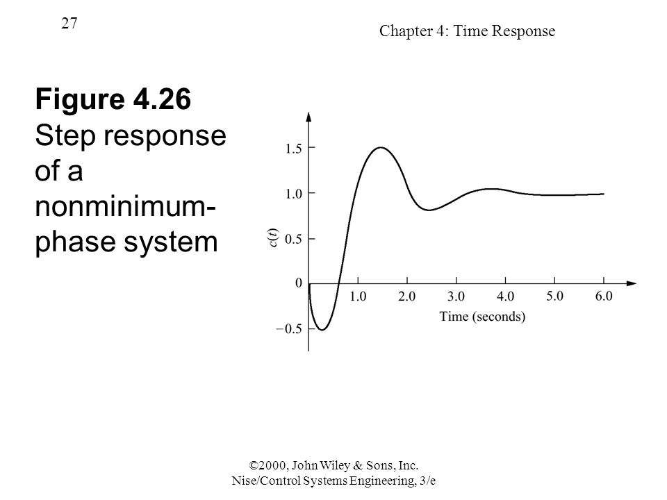 Figure 4.26 Step response of a nonminimum-phase system