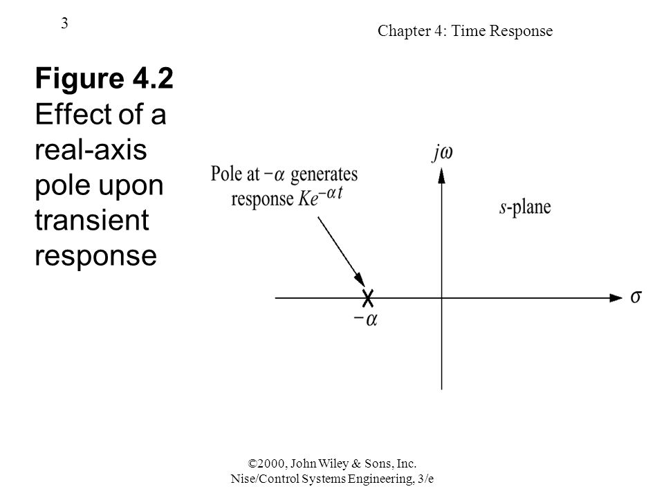 Figure 4.2 Effect of a real-axis pole upon transient response