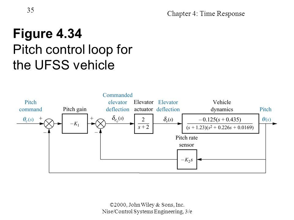 Figure 4.34 Pitch control loop for the UFSS vehicle