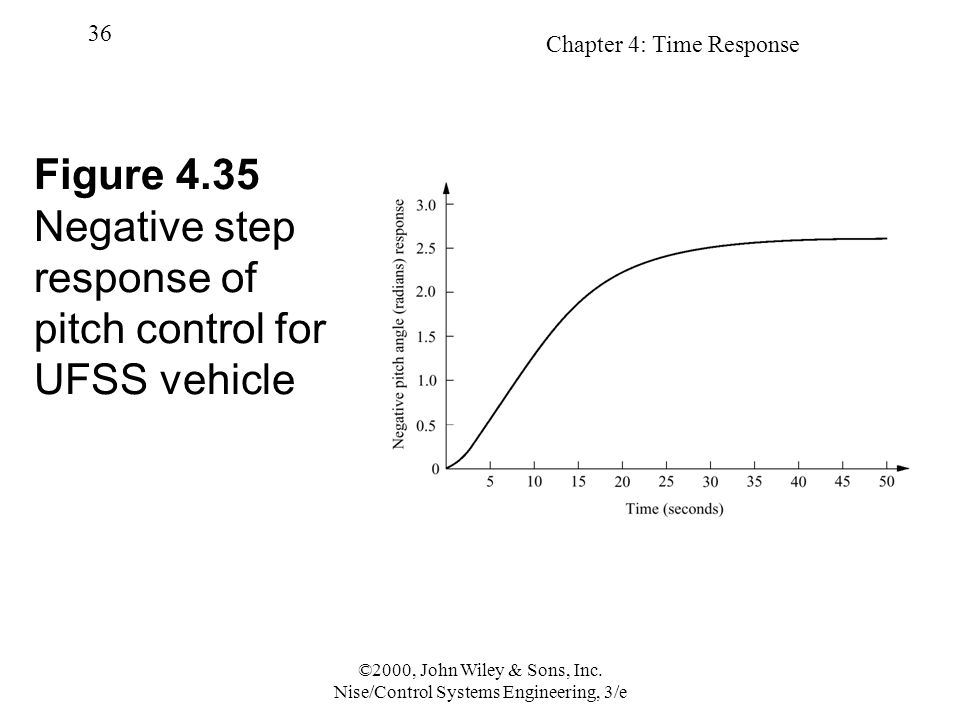 Figure 4.35 Negative step response of pitch control for UFSS vehicle
