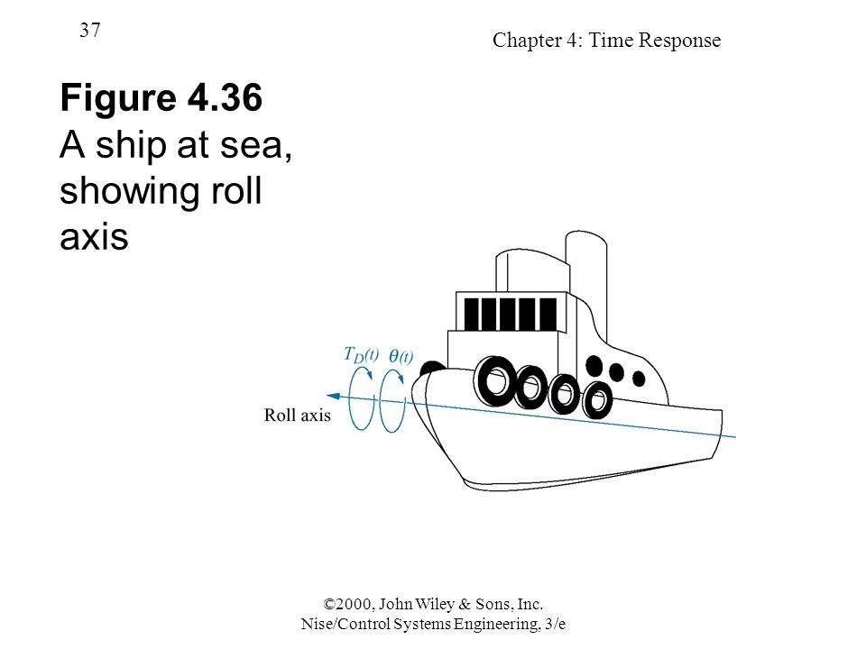 Figure 4.36 A ship at sea, showing roll axis