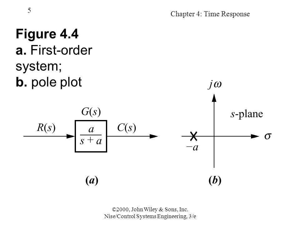 Figure 4.4 a. First-order system; b. pole plot