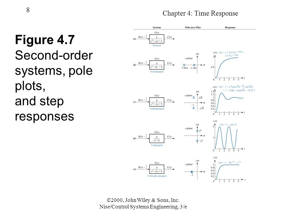 Figure 4.7 Second-order systems, pole plots, and step responses