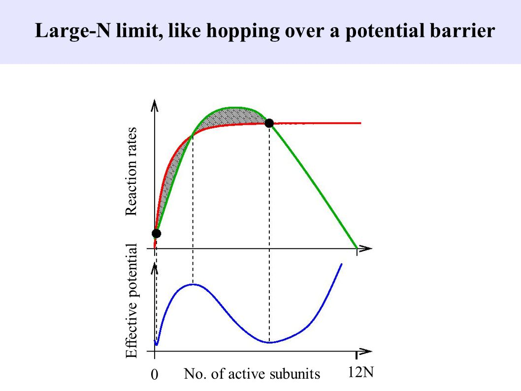 Large-N limit, like hopping over a potential barrier