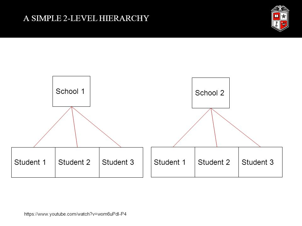 A SIMPLE 2-LEVEL HIERARCHY