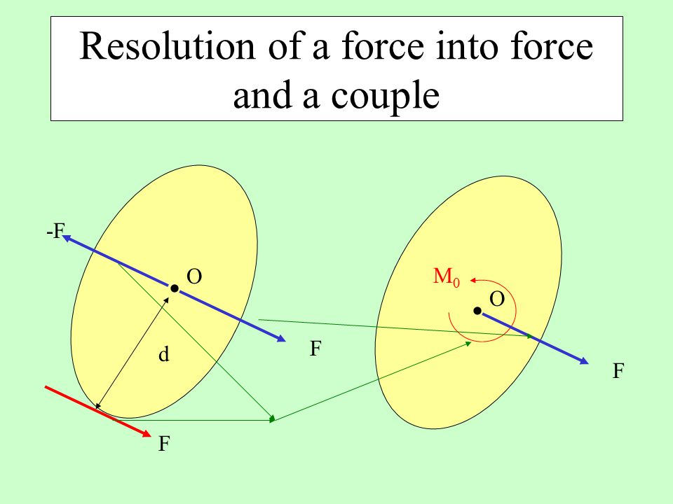 Resolution of a force into force and a couple