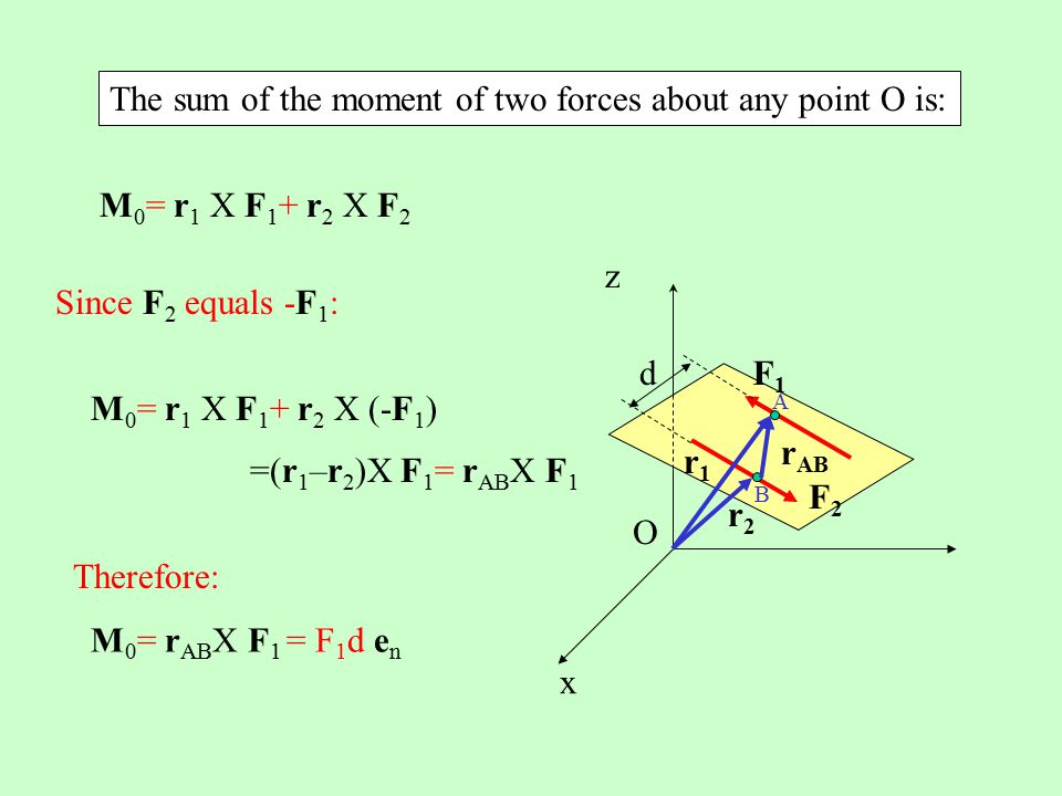 The sum of the moment of two forces about any point O is: