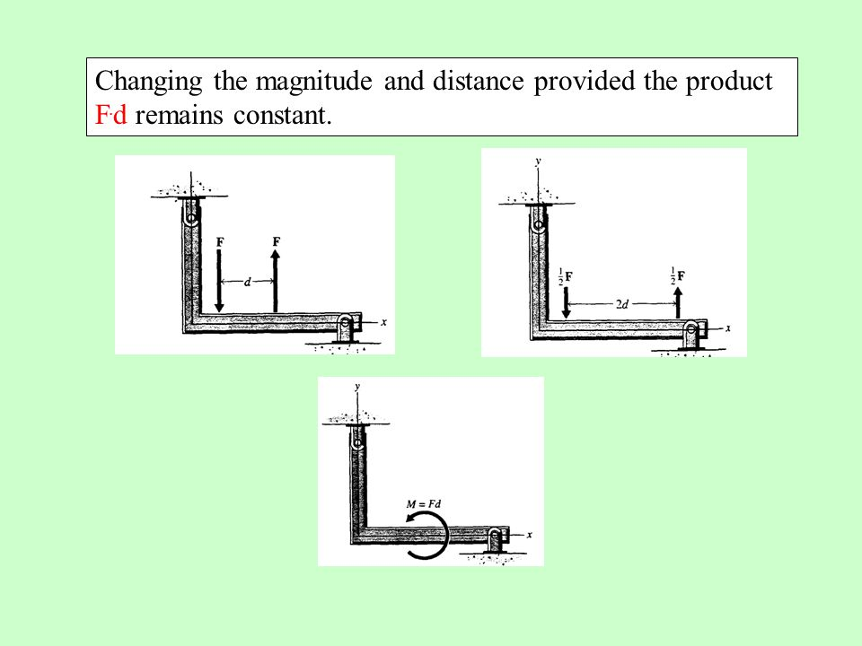 Changing the magnitude and distance provided the product F
