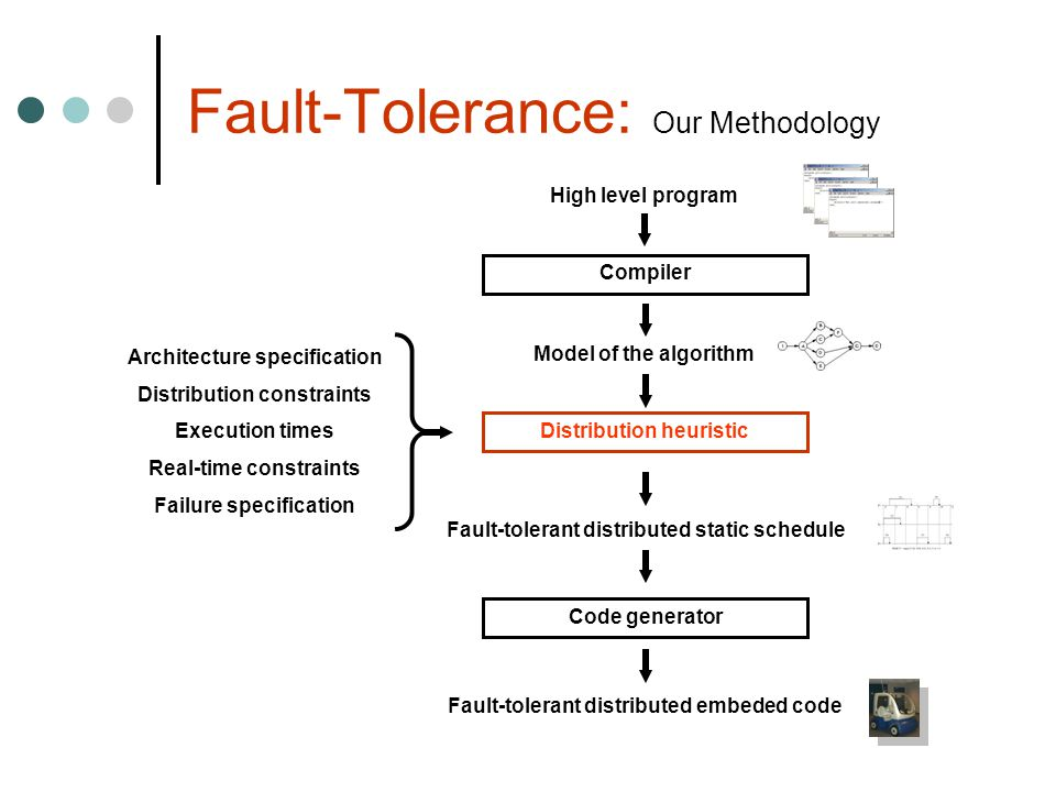 Fault-Tolerance: Our Methodology