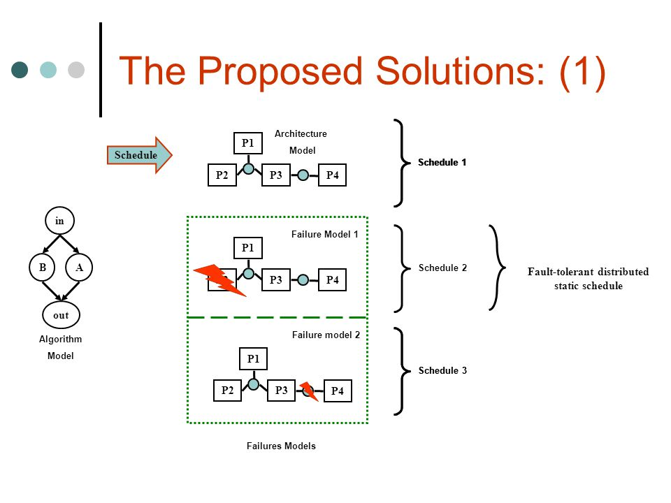 The Proposed Solutions: (1)