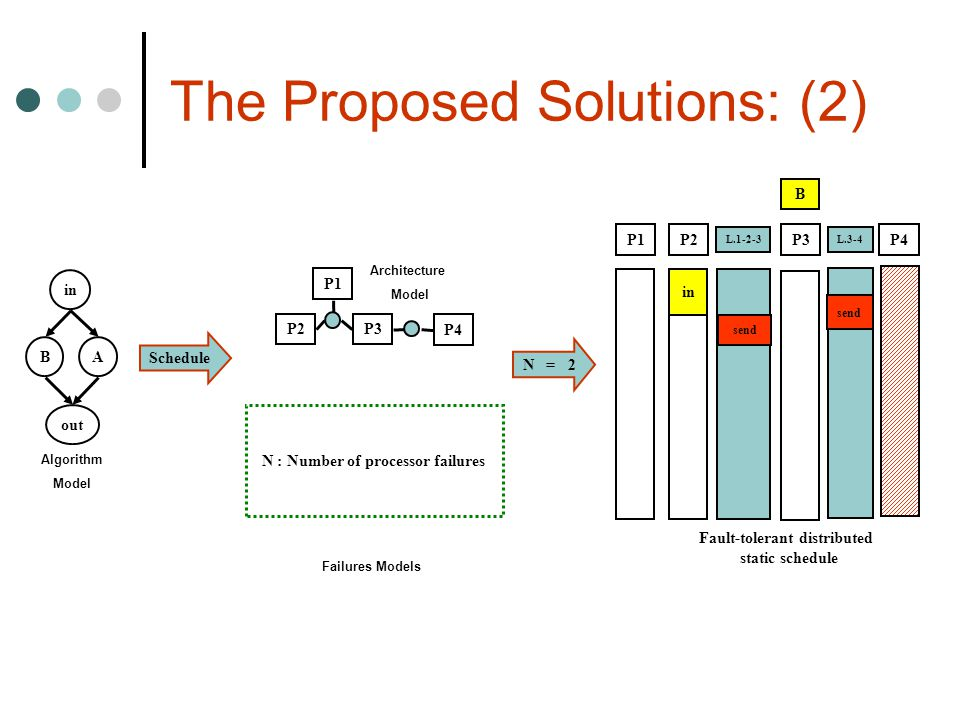 The Proposed Solutions: (2)