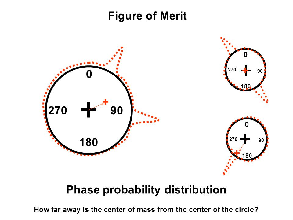 + + + Figure of Merit + 90 180 270 + Phase probability distribution