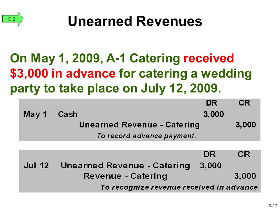 Unearned Revenues C 2. On May 1, 2009, A-1 Catering received $3,000 in advance for catering a wedding party to take place on July 12, 2009.
