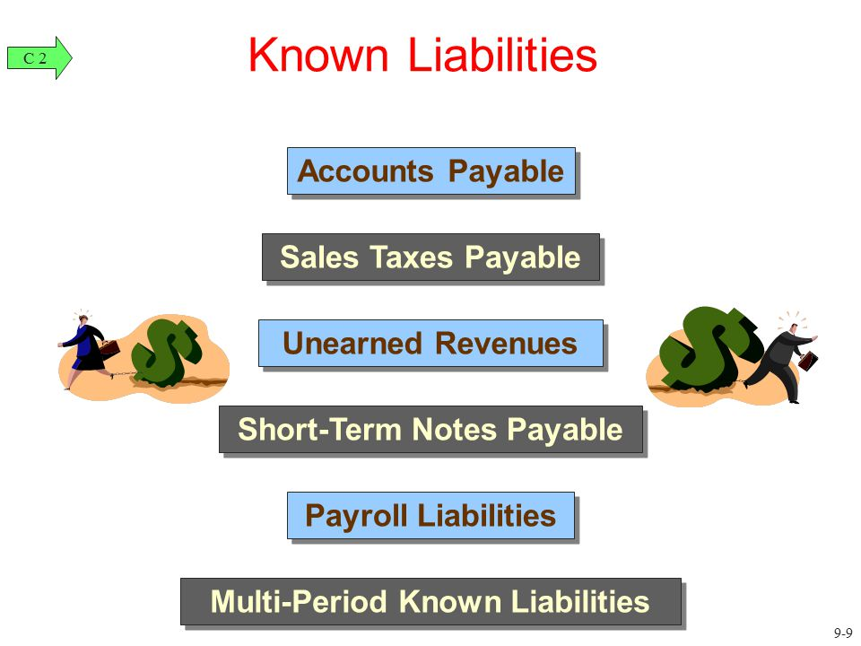 Short-Term Notes Payable Multi-Period Known Liabilities