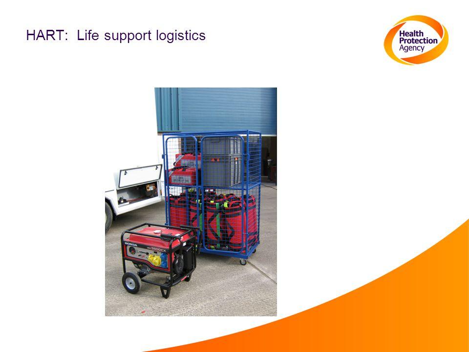 HART: Life support logistics