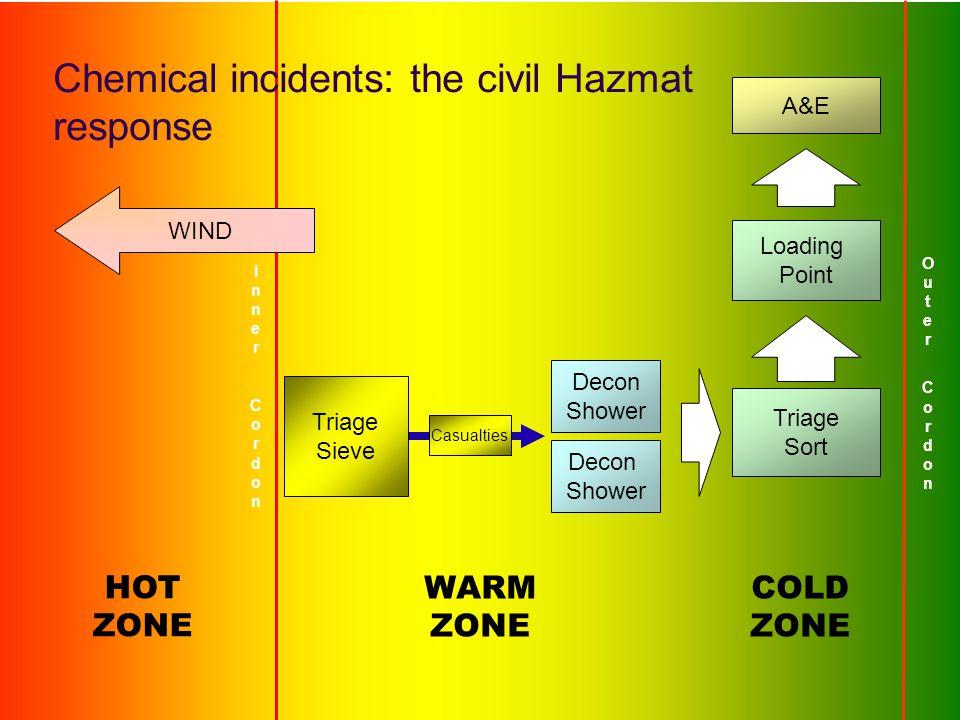 Chemical incidents: the civil Hazmat response
