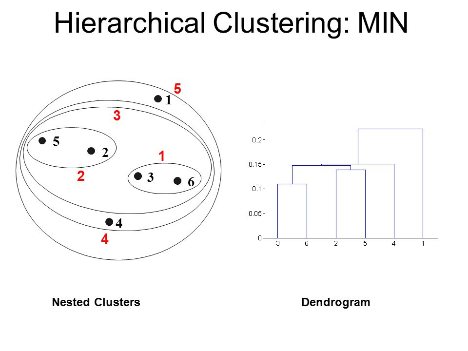 Hierarchical Clustering: MIN