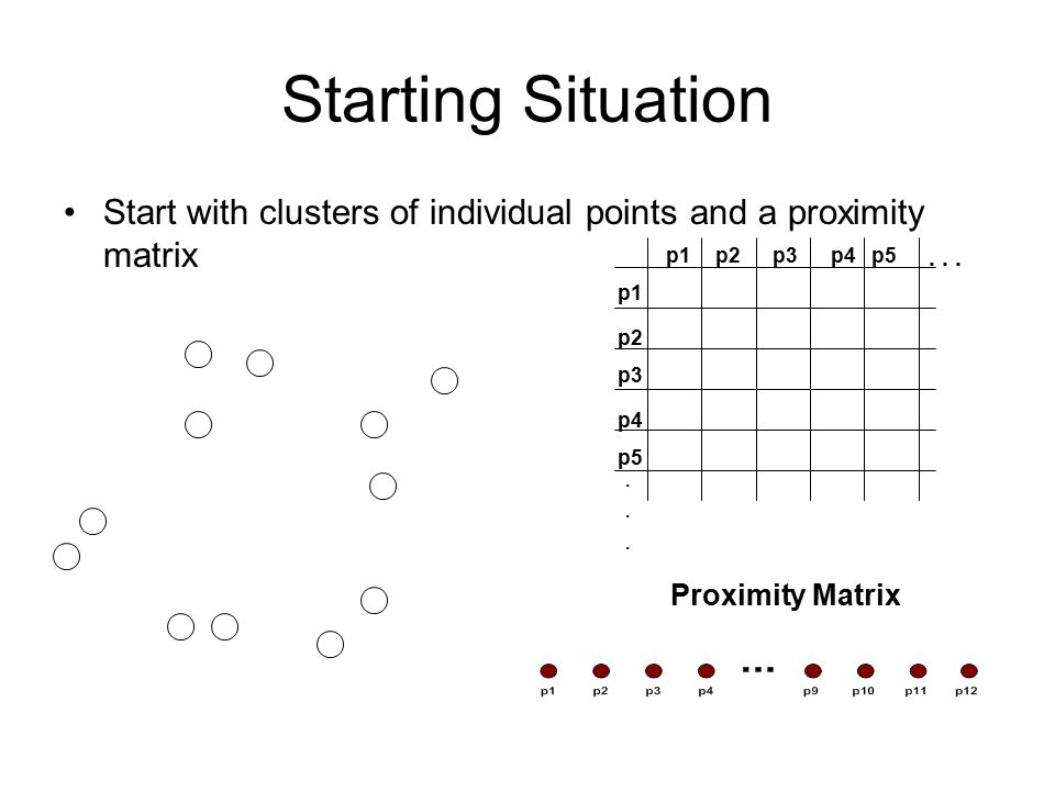 Starting Situation Start with clusters of individual points and a proximity matrix. p1. p3. p5. p4.