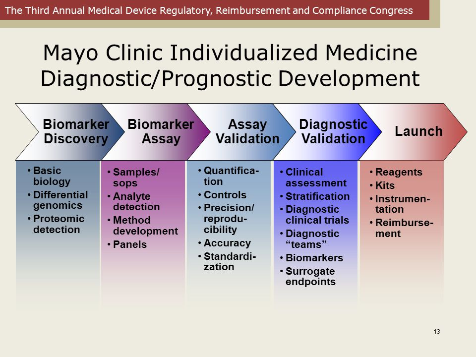 Mayo Clinic Individualized Medicine Diagnostic/Prognostic Development