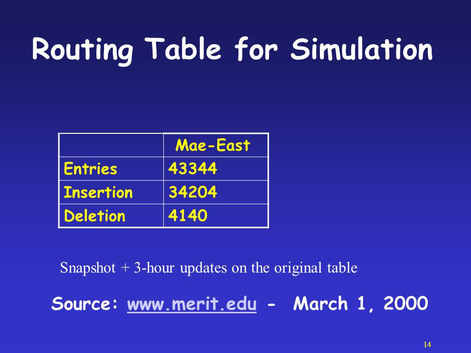 Routing Table for Simulation