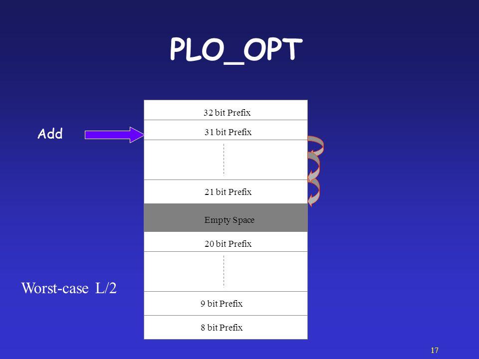 PLO_OPT Worst-case L/2 Add 32 bit Prefix 31 bit Prefix 21 bit Prefix