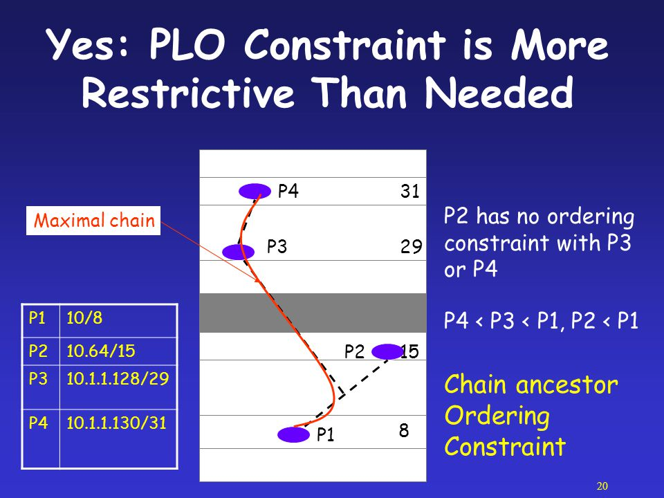 Yes: PLO Constraint is More Restrictive Than Needed