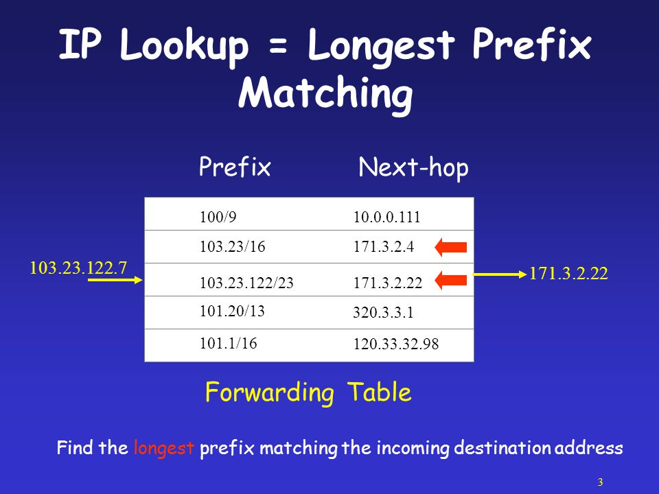 IP Lookup = Longest Prefix Matching