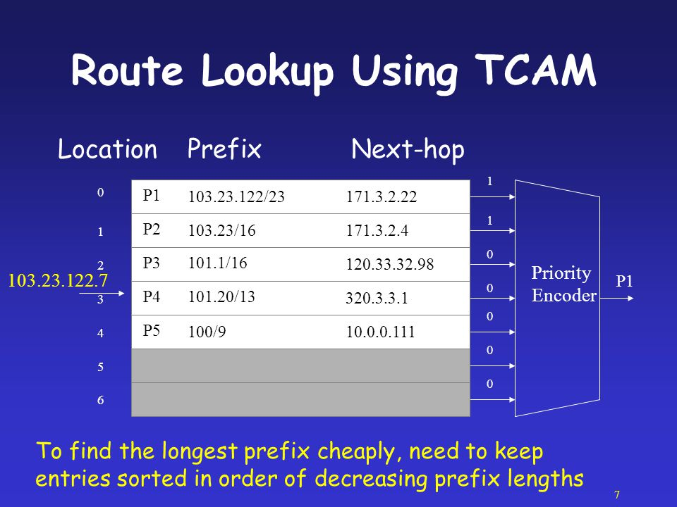 Route Lookup Using TCAM