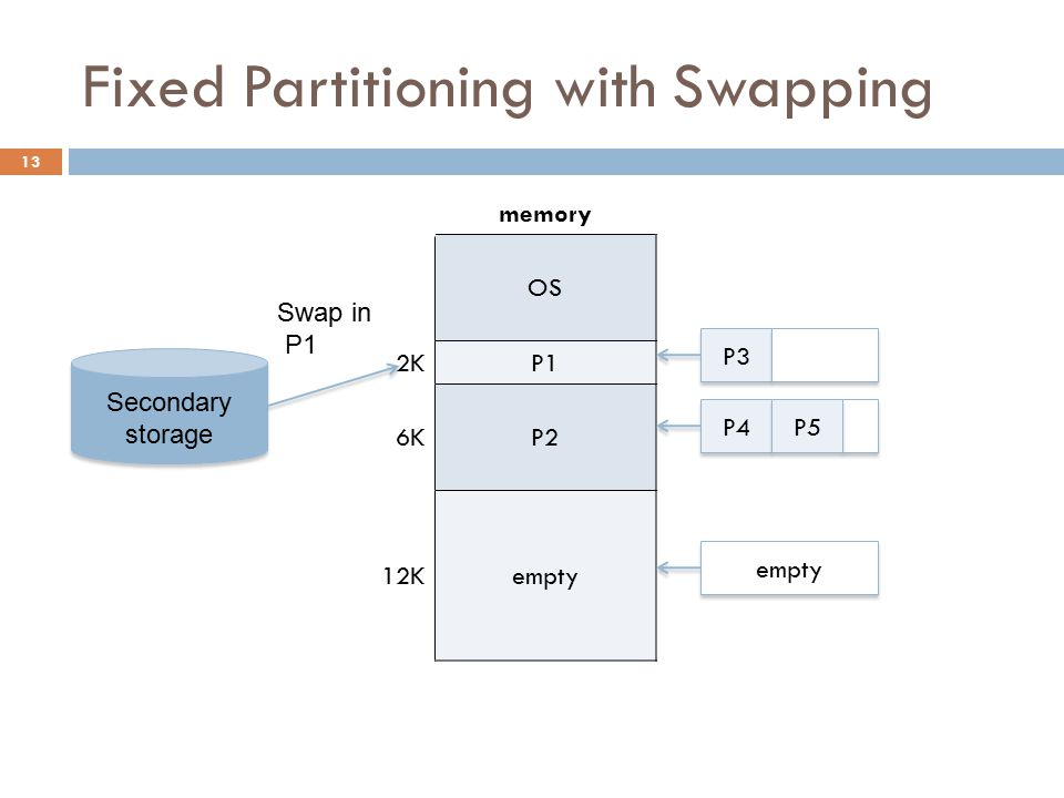 Fixed Partitioning with Swapping